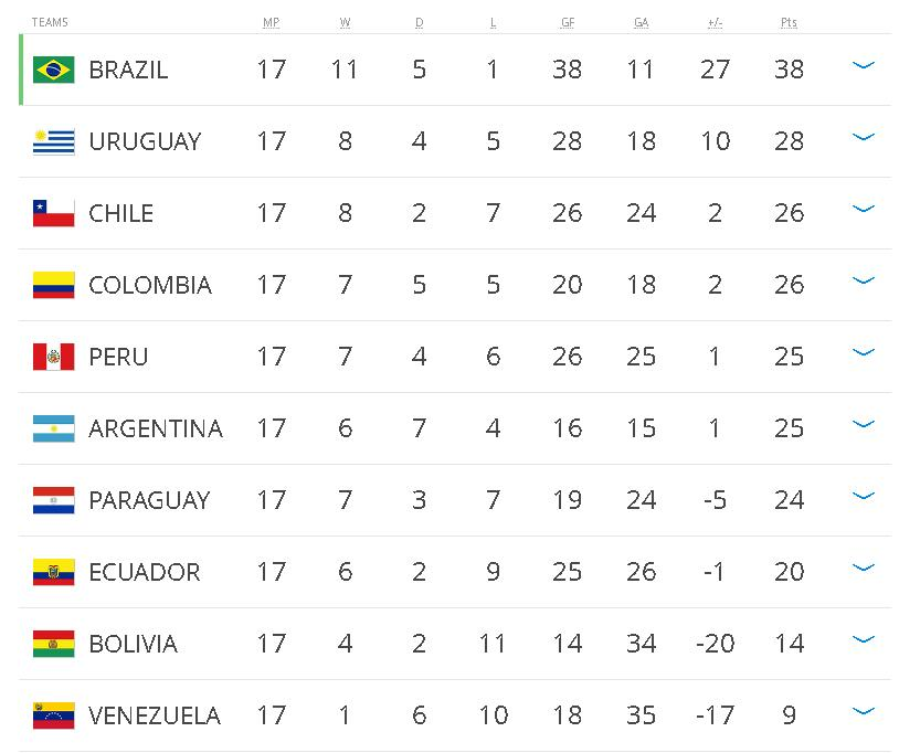 South American Qualifiers Table