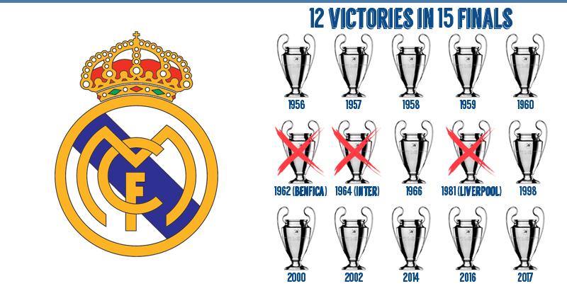 Champions League Finals 2018 - FootyRoom